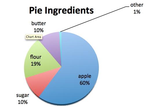 pie-pie-chart